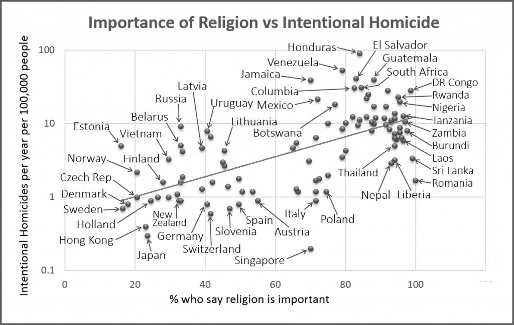 Religion vs. Homicide